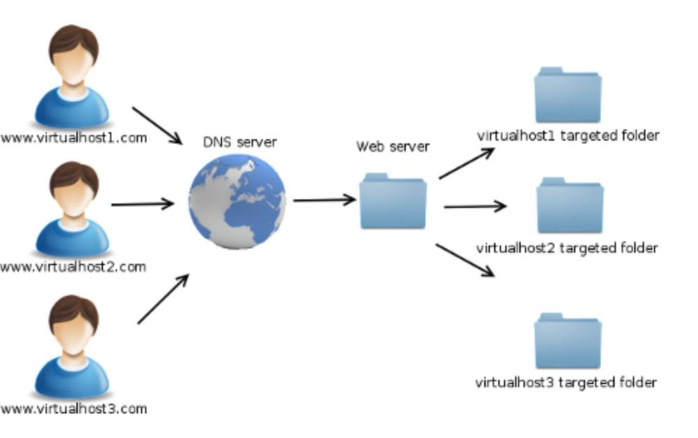 Ilustrasi Virtual Hosts